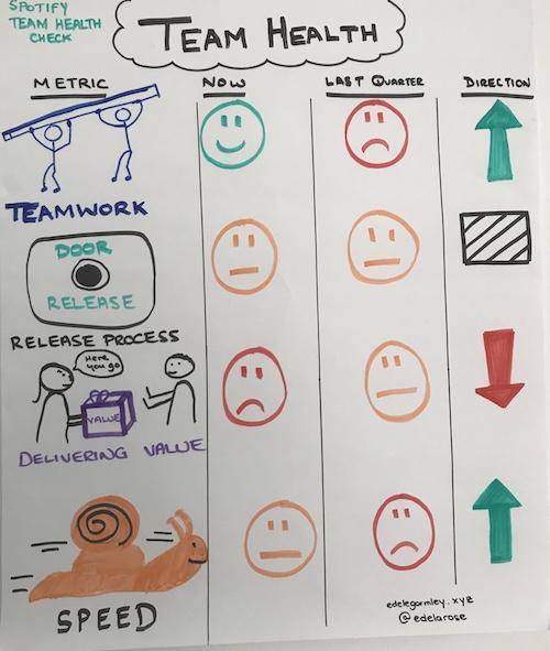 Team Health Check areas and comparison