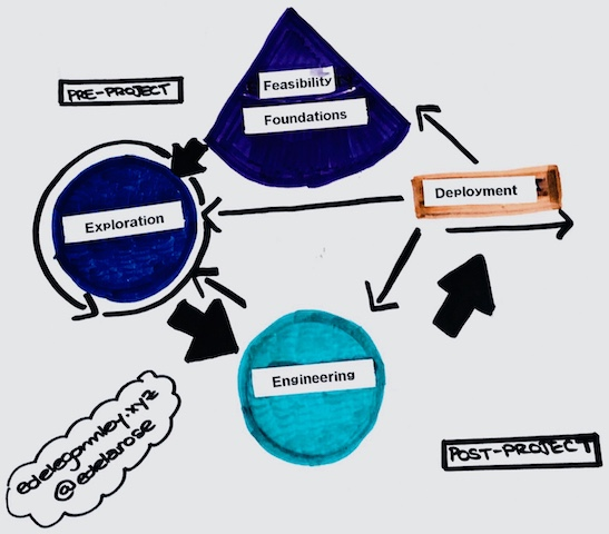 DSDM lifecycle