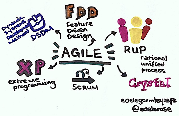 There's more to Agile than Scrum and Kanban: 3 alternatives