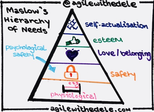 Drawing showing Maslow's Hierarchy of Needs and where Psychological Safety fits