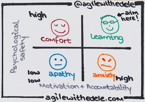 Psychological Safety and Accountability Quadrant