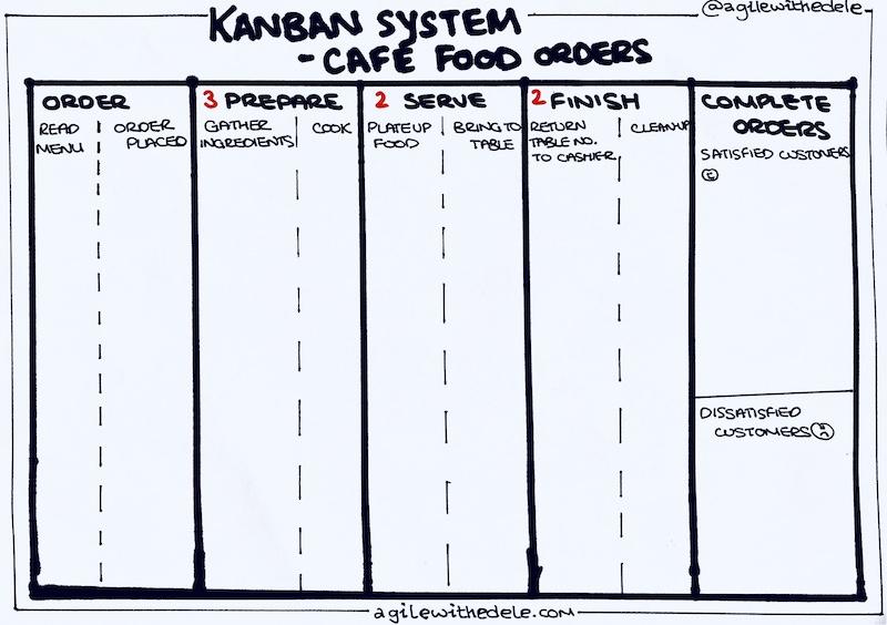 Kanban System for Café