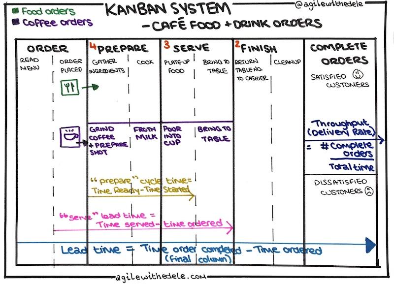 Kanban System for Café showing WIP